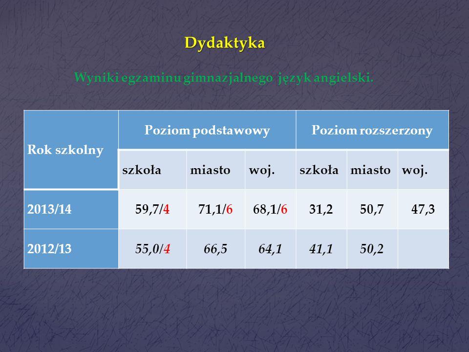 Dydaktyka Wyniki w porównaniu z wynikami miasta Ilość matematyka Ilość przedm. przyrodn. niższy 1211 porównywalny 52 wyższy 615 Analiza wykonania zada