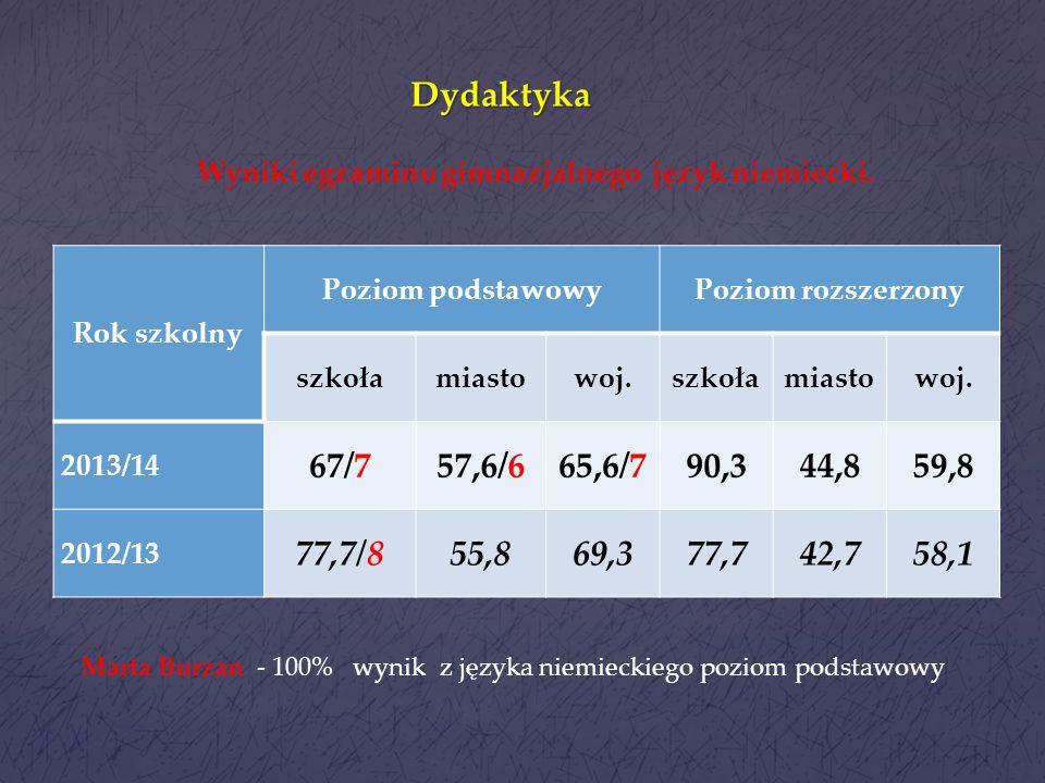 Dydaktyka Rok szkolny Poziom podstawowyPoziom rozszerzony szkołamiastowoj.szkołamiastowoj. 2013/1459,7/471,1/668,1/631,250,747,3 2012/1355,0/466,564,1