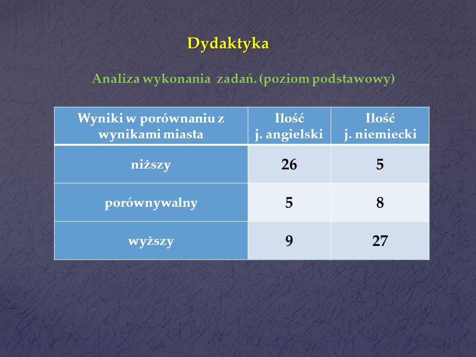Dydaktyka Rok szkolny Poziom podstawowyPoziom rozszerzony szkołamiastowoj.szkołamiastowoj. 2013/14 67/757,6/665,6/790,344,859,8 2012/13 77,7/855,869,3