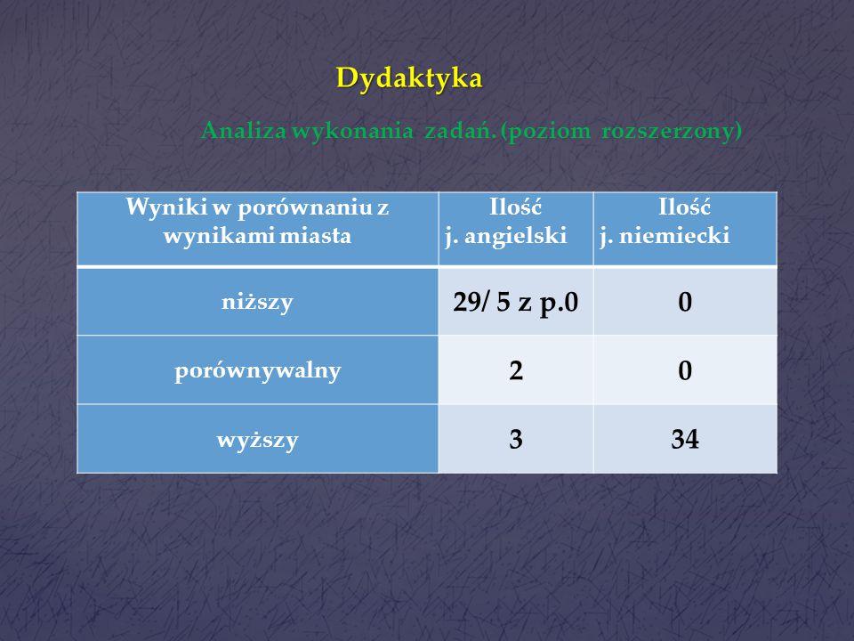 Dydaktyka Wyniki w porównaniu z wynikami miasta Ilość j. angielski Ilość j. niemiecki niższy 265 porównywalny 58 wyższy 927 Analiza wykonania zadań. (