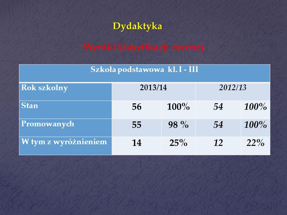 Główne cele pracy szkoły 1.Dydaktyka - Podniesienie efektów kształcenia. 2. Wychowanie : 1) Zwiększenie wśród uczniów i nauczycieli respektowania norm