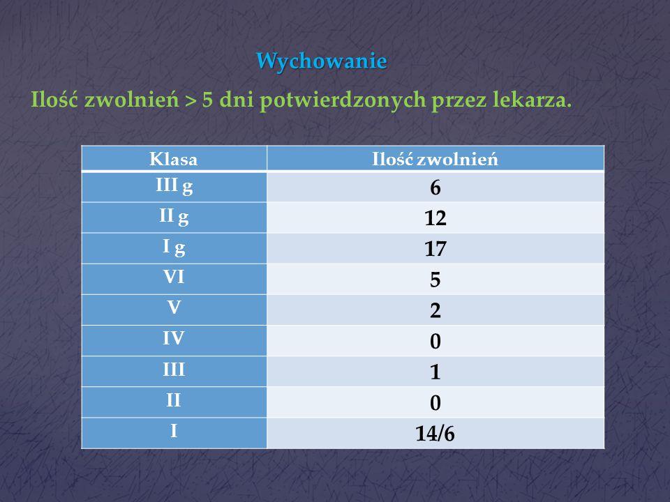 Wychowanie Średnia, roczna frekwencja uczniów na zajęciach lekcyjnych: KlasaRok szk. 2012/13Rok szk. 2013/14 Ix 90,3% II89,7% 92,5% III89,4% 90,4% IV9