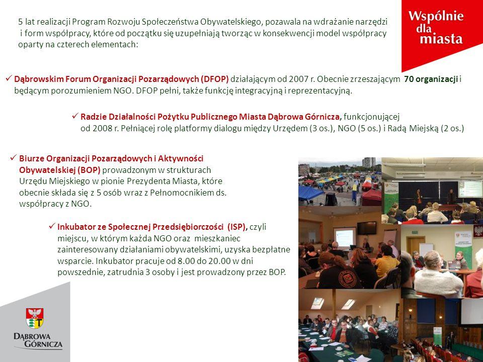 5 lat realizacji Program Rozwoju Społeczeństwa Obywatelskiego, pozawala na wdrażanie narzędzi i form współpracy, które od początku się uzupełniają tworząc w konsekwencji model współpracy oparty na czterech elementach: Dąbrowskim Forum Organizacji Pozarządowych (DFOP) działającym od 2007 r.