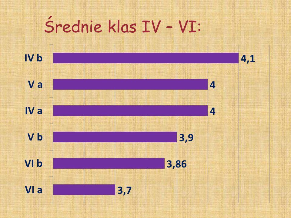 Oceny zachowania w klasach IV - VI wzorowebardzo dobredobrepoprawnenieodpowiednie 446029207