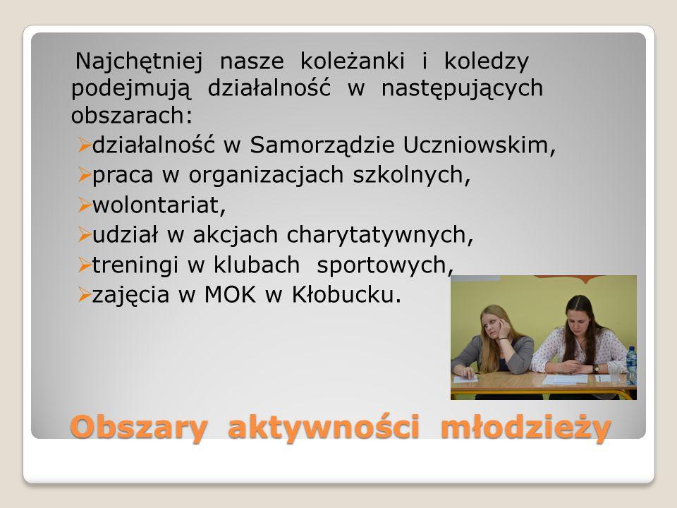Obszary aktywności młodzieży Najchętniej nasze koleżanki i koledzy podejmują działalność w następujących obszarach:  działalność w Samorządzie Uczniowskim,  praca w organizacjach szkolnych,  wolontariat,  udział w akcjach charytatywnych,  treningi w klubach sportowych,  zajęcia w MOK w Kłobucku.