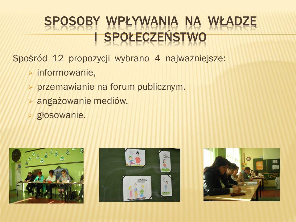 Spośród 12 propozycji wybrano 4 najważniejsze:  informowanie,  przemawianie na forum publicznym,  angażowanie mediów,  głosowanie.