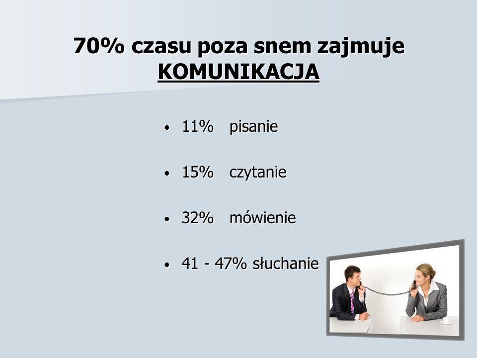 70% czasu poza snem zajmuje KOMUNIKACJA 11% pisanie 11% pisanie 15% czytanie 15% czytanie 32% mówienie 32% mówienie 41 - 47% słuchanie 41 - 47% słucha
