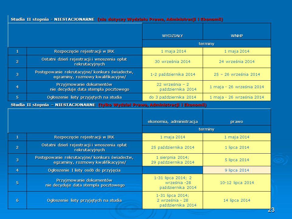 23 Studia II stopnia - NIESTACJONARNE (nie dotyczy Wydziału Prawa, Administracji i Ekonomii) WYDZIAŁYWNHP terminy 1 Rozpoczęcie rejestracji w IRK 1 ma