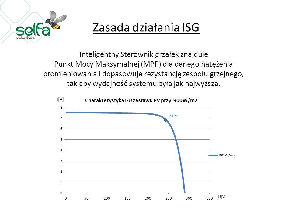 Zasada działania ISG Inteligentny Sterownik grzałek znajduje Punkt Mocy Maksymalnej (MPP) dla danego natężenia promieniowania i dopasowuje rezystancję