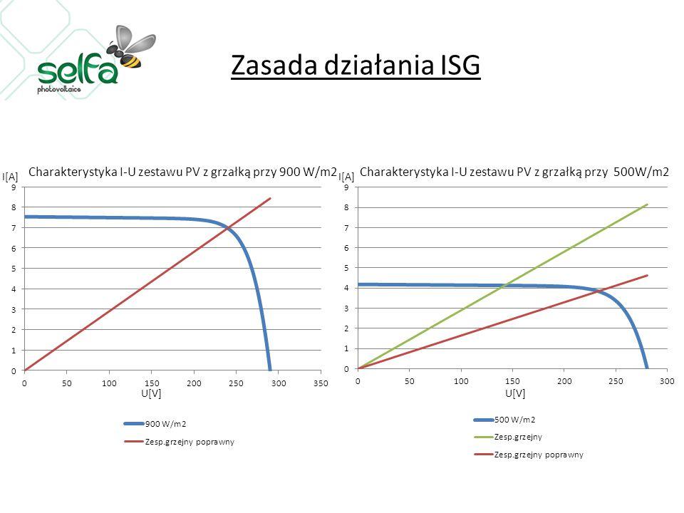 Zasada działania ISG I[A] U[V]