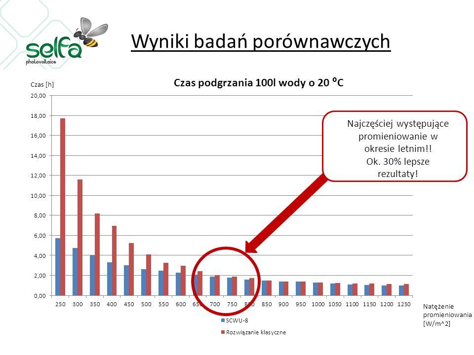Najczęściej występujące promieniowanie w okresie letnim!! Ok. 30% lepsze rezultaty! Czas [h]