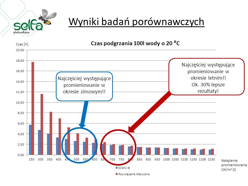 Wyniki badań porównawczych Najczęściej występujące promieniowanie w okresie letnim!! Ok. 30% lepsze rezultaty! Czas [h]