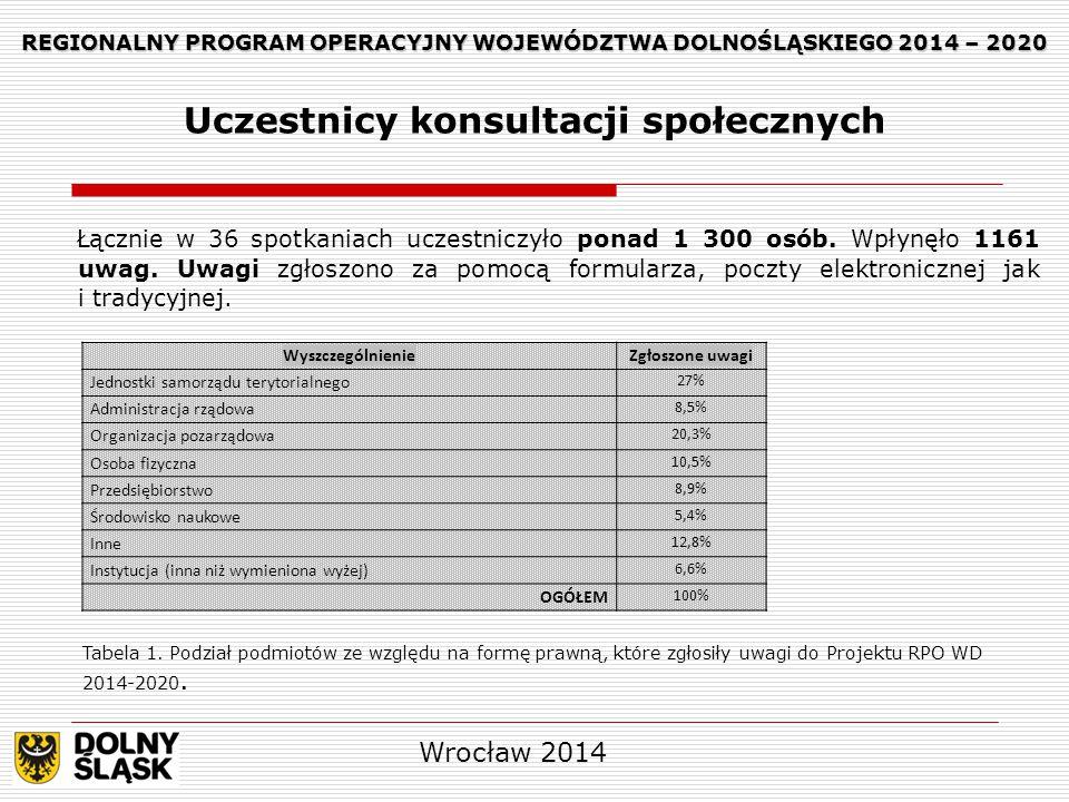 REGIONALNY PROGRAM OPERACYJNY WOJEWÓDZTWA DOLNOŚLĄSKIEGO 2014 – 2020 REGIONALNY PROGRAM OPERACYJNY WOJEWÓDZTWA DOLNOŚLĄSKIEGO 2014 – 2020 Zmiany wprowadzone po uwzględnieniu uwag Oś priorytetowa 7 Infrastruktura edukacyjna  Rozszerzono katalog potencjalnych beneficjentów i grup docelowych m.in.