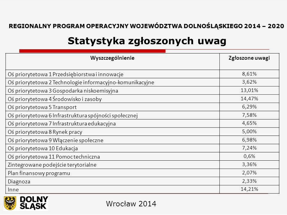 REGIONALNY PROGRAM OPERACYJNY WOJEWÓDZTWA DOLNOŚLĄSKIEGO 2014 – 2020 REGIONALNY PROGRAM OPERACYJNY WOJEWÓDZTWA DOLNOŚLĄSKIEGO 2014 – 2020 Statystyka zgłoszonych uwag Wrocław 2014 WyszczególnienieZgłoszone uwagi Oś priorytetowa 1 Przedsiębiorstwa i innowacje 8,61% Oś priorytetowa 2 Technologie informacyjno-komunikacyjne 3,62% Oś priorytetowa 3 Gospodarka niskoemisyjna 13,01% Oś priorytetowa 4 Środowisko i zasoby 14,47% Oś priorytetowa 5 Transport 6,29% Oś priorytetowa 6 Infrastruktura spójności społecznej 7,58% Oś priorytetowa 7 Infrastruktura edukacyjna 4,65% Oś priorytetowa 8 Rynek pracy 5,00% Oś priorytetowa 9 Włączenie społeczne 6,98% Oś priorytetowa 10 Edukacja 7,24% Oś priorytetowa 11 Pomoc techniczna 0,6% Zintegrowane podejście terytorialne 3,36% Plan finansowy programu 2,07% Diagnoza 2,33% Inne 14,21%