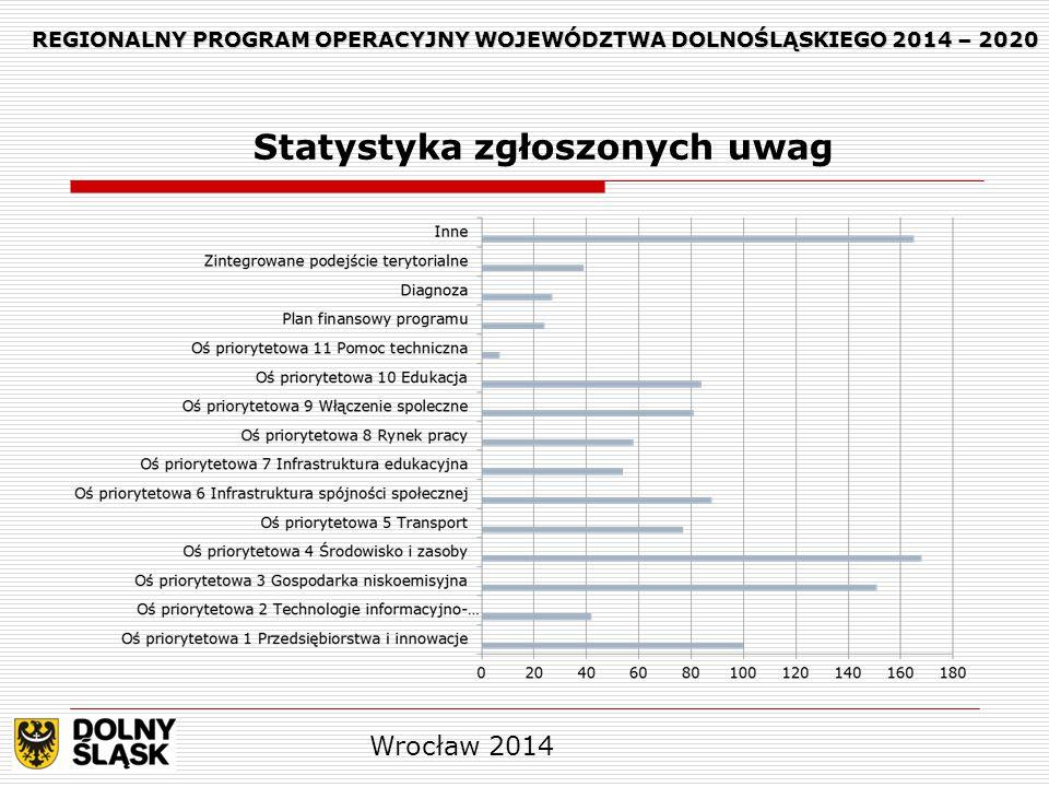 Wrocław 2014 REGIONALNY PROGRAM OPERACYJNY WOJEWÓDZTWA DOLNOŚLĄSKIEGO 2014 – 2020 REGIONALNY PROGRAM OPERACYJNY WOJEWÓDZTWA DOLNOŚLĄSKIEGO 2014 – 2020 Statystyka zgłoszonych uwag