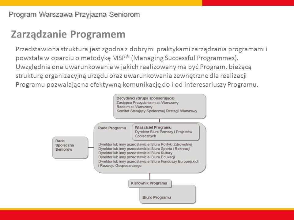 Zarządzanie Programem Przedstawiona struktura jest zgodna z dobrymi praktykami zarządzania programami i powstała w oparciu o metodykę MSP® (Managing Successful Programmes).