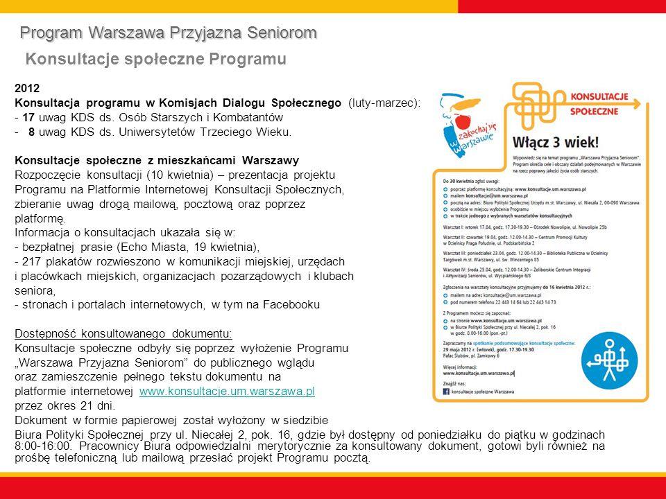 Warsztaty konsultacyjne:  Ośrodek Nowolipie – Wola (17 kwietnia);  Centrum Kultury - Praga Południe (19 kwietnia);  Biblioteka Publiczna – Targówek (23 kwietnia);  Centrum Integracji i Aktywizacji Seniorów – Żoliborz (25 kwietnia) Celem warsztatów było skonfrontowanie opinii mieszkańców Warszawy z celami i obszarami zaproponowanych w Programie.