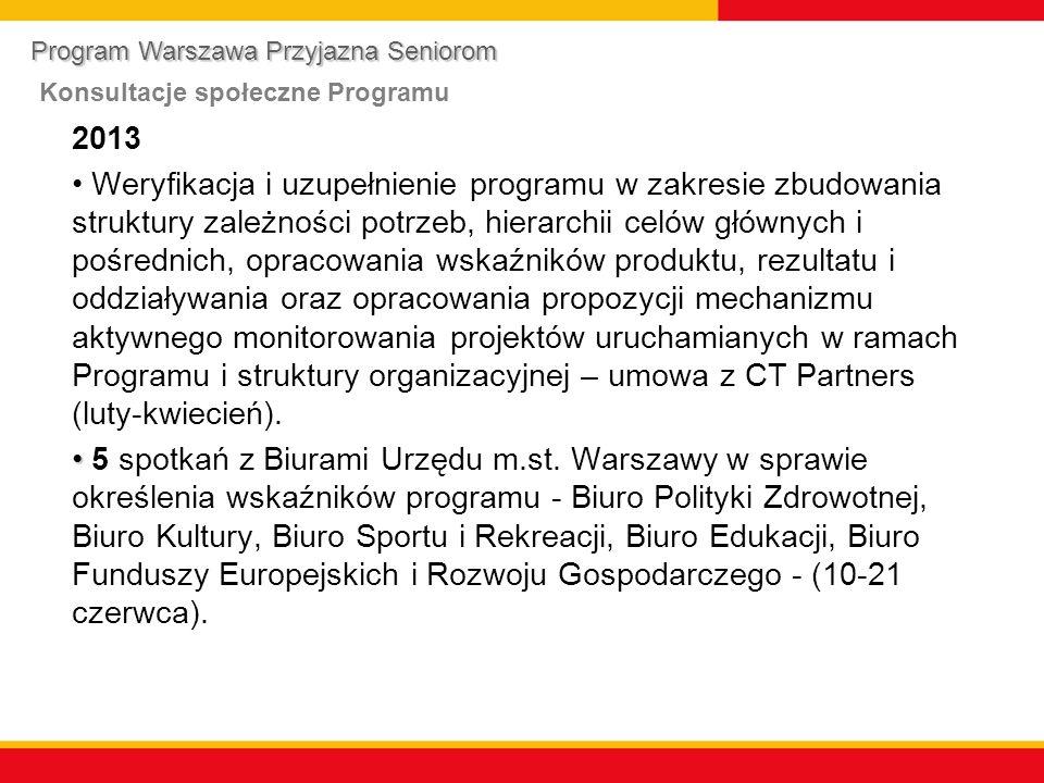 2013 Weryfikacja i uzupełnienie programu w zakresie zbudowania struktury zależności potrzeb, hierarchii celów głównych i pośrednich, opracowania wskaźników produktu, rezultatu i oddziaływania oraz opracowania propozycji mechanizmu aktywnego monitorowania projektów uruchamianych w ramach Programu i struktury organizacyjnej – umowa z CT Partners (luty-kwiecień).