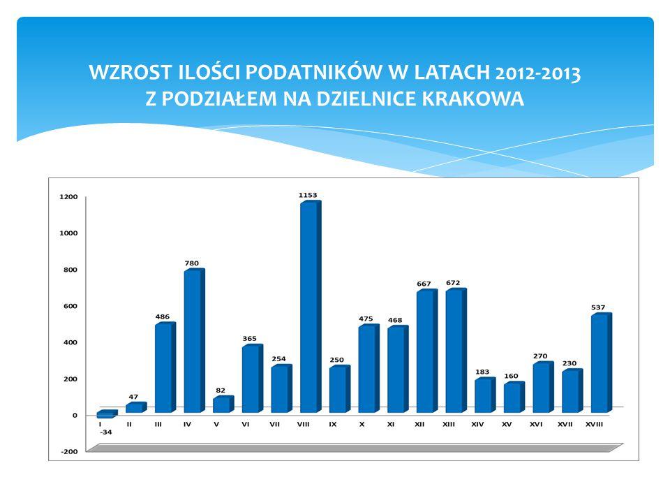 WZROST ILOŚCI PODATNIKÓW W LATACH 2012-2013 Z PODZIAŁEM NA DZIELNICE KRAKOWA