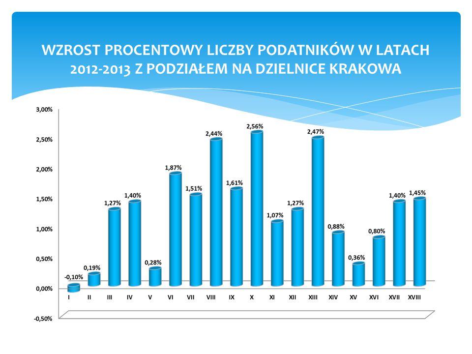 WZROST PROCENTOWY LICZBY PODATNIKÓW W LATACH 2012-2013 Z PODZIAŁEM NA DZIELNICE KRAKOWA