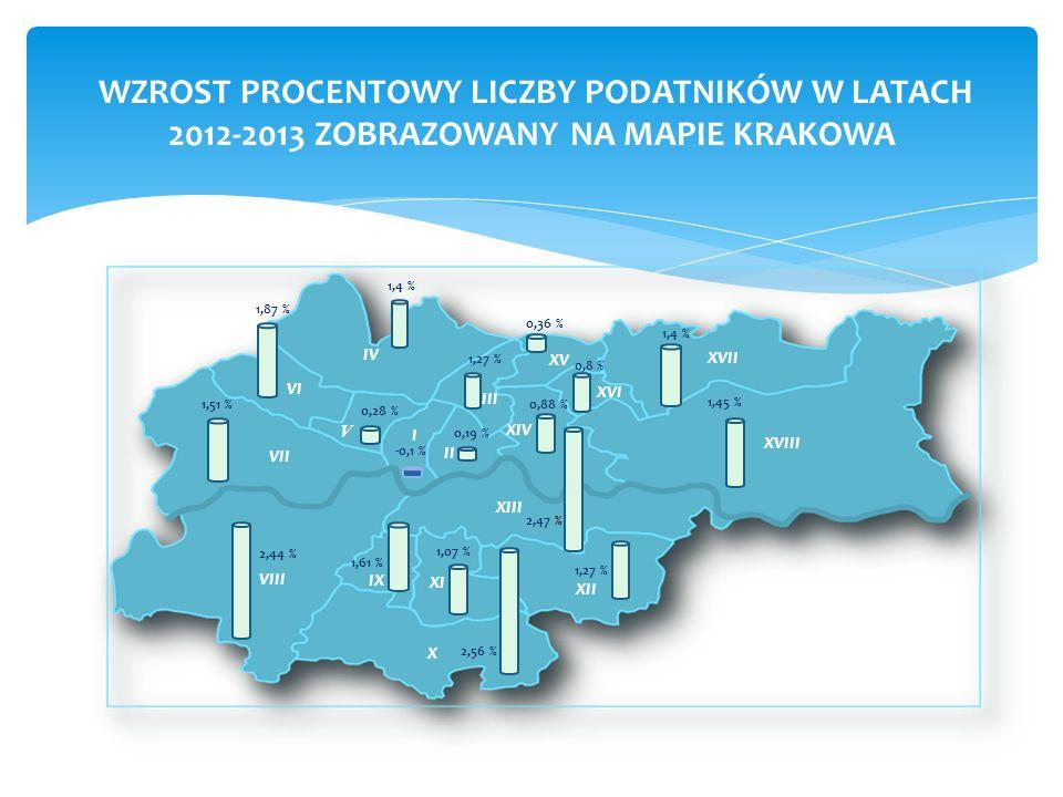 WZROST PROCENTOWY LICZBY PODATNIKÓW W LATACH 2012-2013 ZOBRAZOWANY NA MAPIE KRAKOWA -0,1 % 0,19 % 1,4 % 1,27 % 0,28 % 1,87 % 1,51 % 2,44 % 1,61 % 1,07 % 2,56 % 1,27 % 2,47 % 0,88 % 0,36 % 1,4 % 1,45 % 0,8 % XVIII XVII XIII XII X IV VI VII VIII IX XI XIV XV XVI V III II I