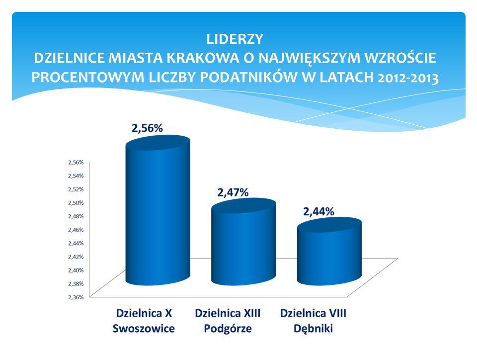 LIDERZY DZIELNICE MIASTA KRAKOWA O NAJWIĘKSZYM WZROŚCIE PROCENTOWYM LICZBY PODATNIKÓW W LATACH 2012-2013