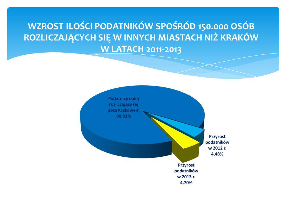 WZROST ILOŚCI PODATNIKÓW SPOŚRÓD 150.000 OSÓB ROZLICZAJĄCYCH SIĘ W INNYCH MIASTACH NIŻ KRAKÓW W LATACH 2011-2013