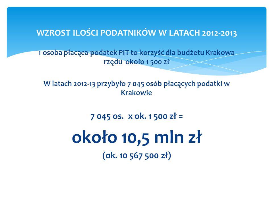 1 osoba płacąca podatek PIT to korzyść dla budżetu Krakowa rzędu około 1 500 zł W latach 2012-13 przybyło 7 045 osób płacących podatki w Krakowie 7 04