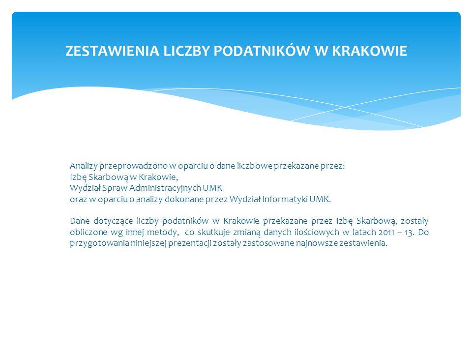 ZESTAWIENIA LICZBY PODATNIKÓW W KRAKOWIE Analizy przeprowadzono w oparciu o dane liczbowe przekazane przez: Izbę Skarbową w Krakowie, Wydział Spraw Administracyjnych UMK oraz w oparciu o analizy dokonane przez Wydział Informatyki UMK.