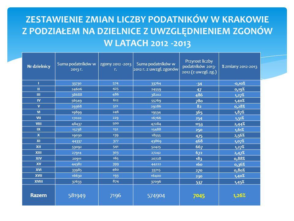 ZESTAWIENIE ZMIAN LICZBY PODATNIKÓW W KRAKOWIE Z PODZIAŁEM NA DZIELNICE Z UWZGLĘDNIENIEM ZGONÓW W LATACH 2012 -2013 Nr dzielnicy Suma podatników w 2013 r.