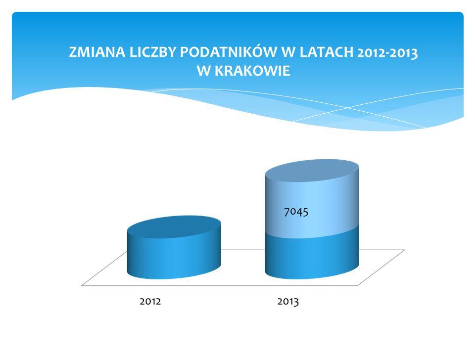 ZMIANA LICZBY PODATNIKÓW W LATACH 2012-2013 W KRAKOWIE