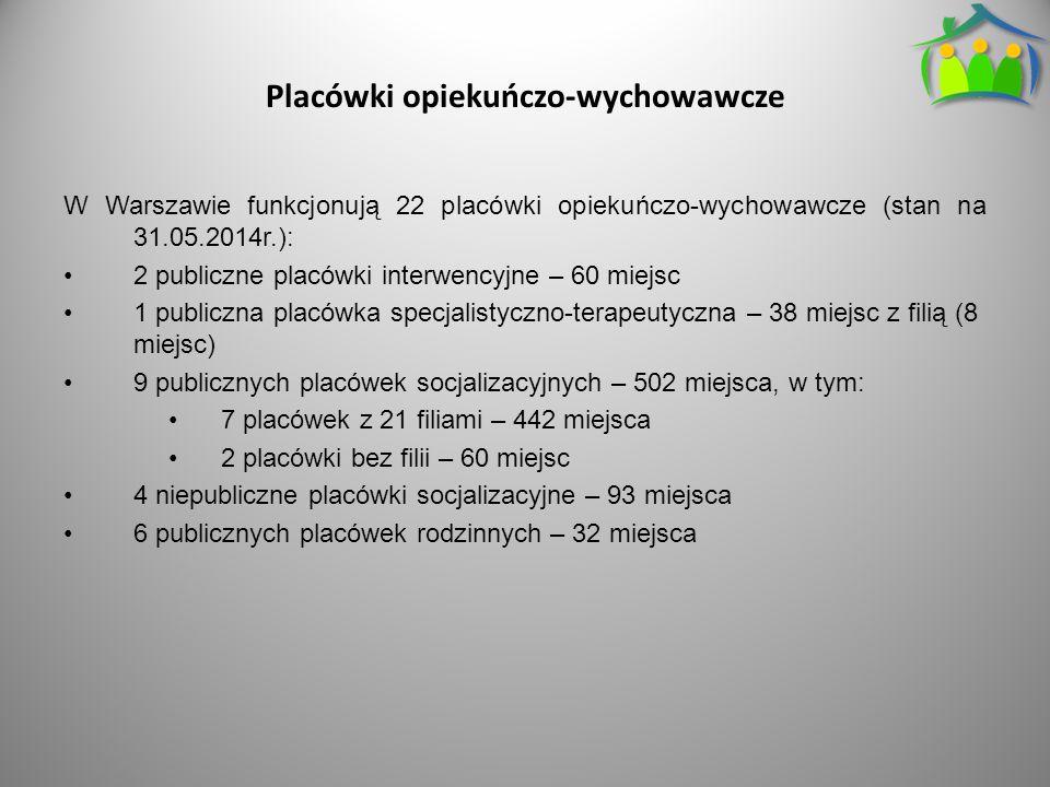 Placówki opiekuńczo-wychowawcze W Warszawie funkcjonują 22 placówki opiekuńczo-wychowawcze (stan na 31.05.2014r.): 2 publiczne placówki interwencyjne – 60 miejsc 1 publiczna placówka specjalistyczno-terapeutyczna – 38 miejsc z filią (8 miejsc) 9 publicznych placówek socjalizacyjnych – 502 miejsca, w tym: 7 placówek z 21 filiami – 442 miejsca 2 placówki bez filii – 60 miejsc 4 niepubliczne placówki socjalizacyjne – 93 miejsca 6 publicznych placówek rodzinnych – 32 miejsca