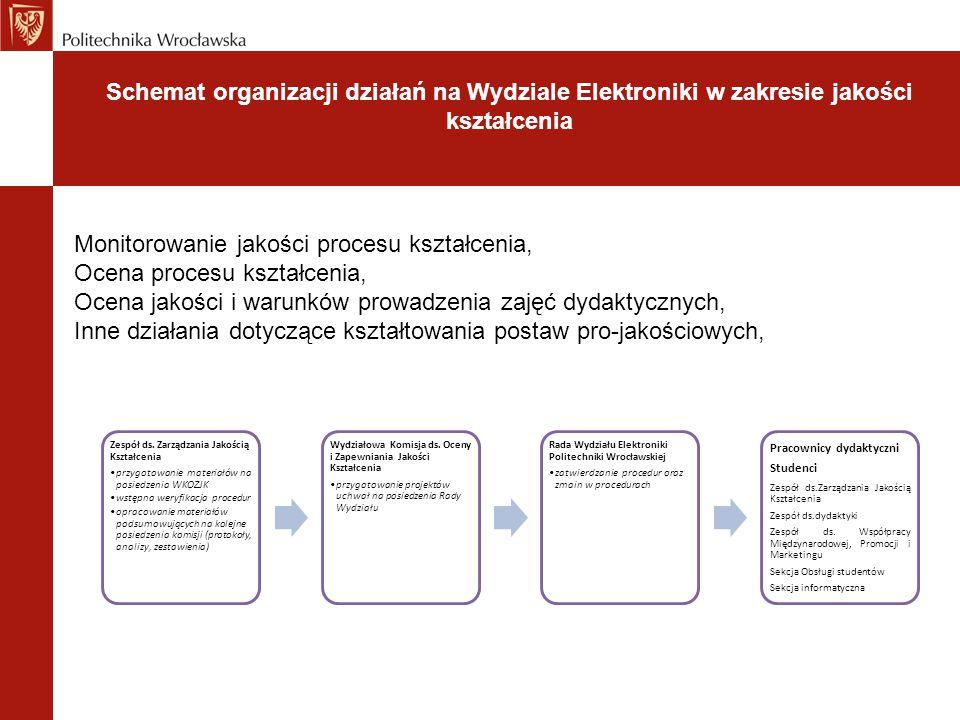Schemat organizacji działań na Wydziale Elektroniki w zakresie jakości kształcenia Zespół ds. Zarządzania Jakością Kształcenia przygotowanie materiałó