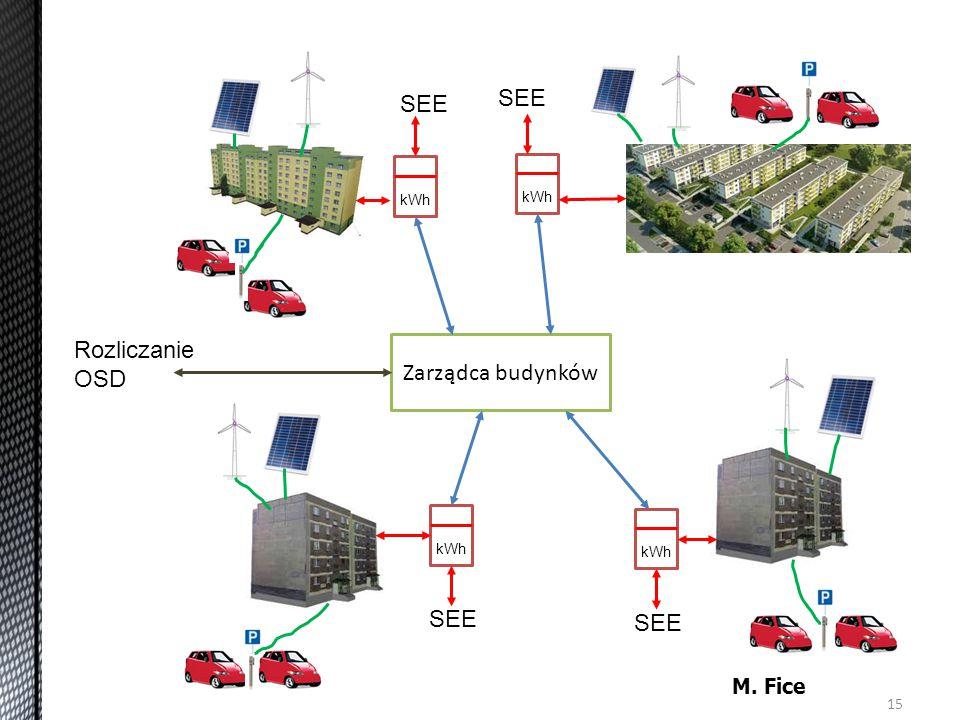 15 Zarządca budynków kWh SEE kWh SEE Rozliczanie OSD M. Fice