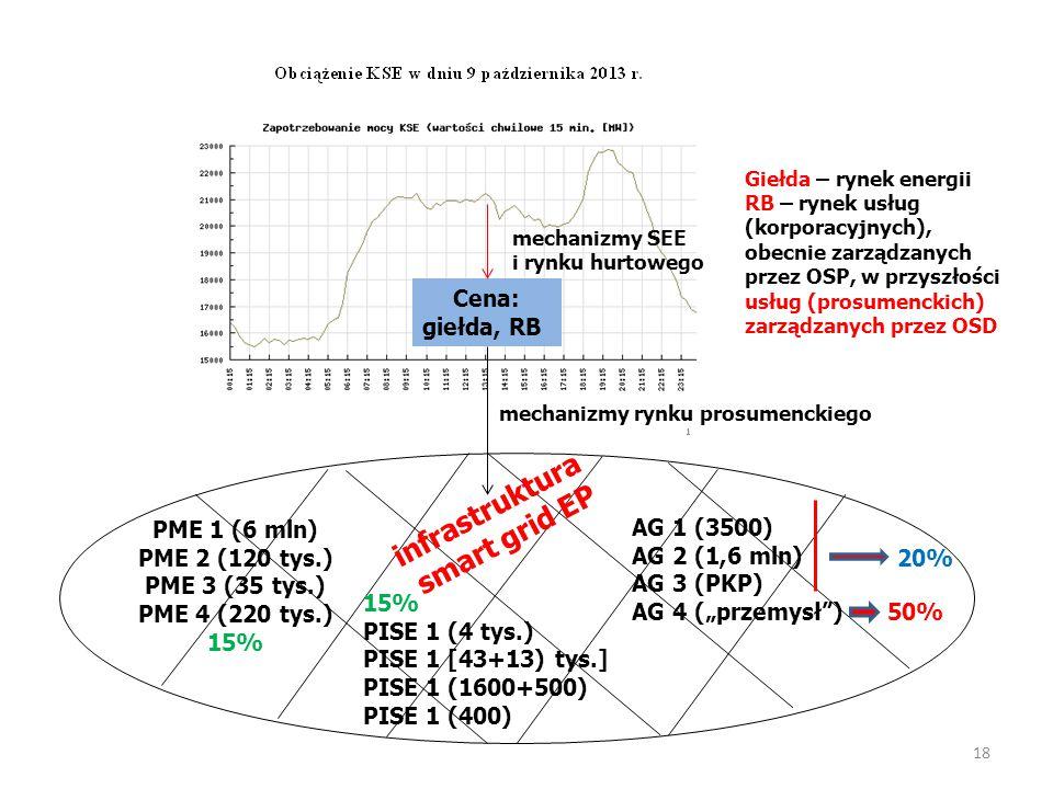 18 PME 1 (6 mln) PME 2 (120 tys.) PME 3 (35 tys.) PME 4 (220 tys.) 15% PISE 1 (4 tys.) PISE 1 [43+13) tys.] PISE 1 (1600+500) PISE 1 (400) AG 1 (3500)