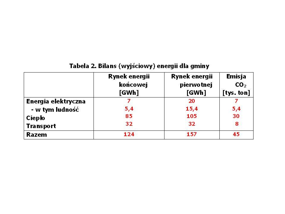 """18 PME 1 (6 mln) PME 2 (120 tys.) PME 3 (35 tys.) PME 4 (220 tys.) 15% PISE 1 (4 tys.) PISE 1 [43+13) tys.] PISE 1 (1600+500) PISE 1 (400) AG 1 (3500) AG 2 (1,6 mln) AG 3 (PKP) AG 4 (""""przemysł ) 50% 20% infrastruktura smart grid EP Cena: giełda, RB mechanizmy SEE i rynku hurtowego mechanizmy rynku prosumenckiego Giełda – rynek energii RB – rynek usług (korporacyjnych), obecnie zarządzanych przez OSP, w przyszłości usług (prosumenckich) zarządzanych przez OSD"""