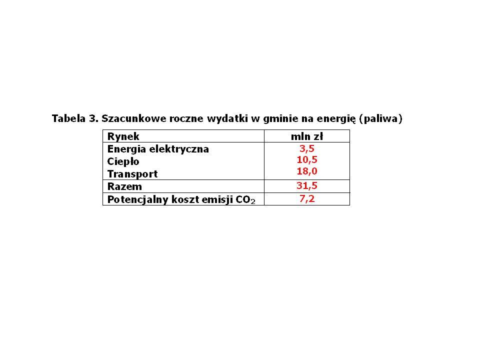 19 Cena na RB - sygnał sterujący pracą agregatów rezerwowego zasilania < 1% Wykorzystanie (środki): - wymiana oświetlenia (żarówek na LED-owe) - DSM (przemysł) - mikrobiogazownie (z mikromagazynami biogazu) - układy gwarantowanego zasilania - samochód EV