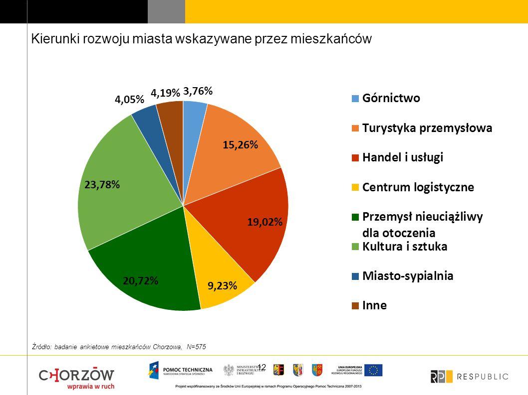 12 Kierunki rozwoju miasta wskazywane przez mieszkańców Źródło: badanie ankietowe mieszkańców Chorzowa, N=575