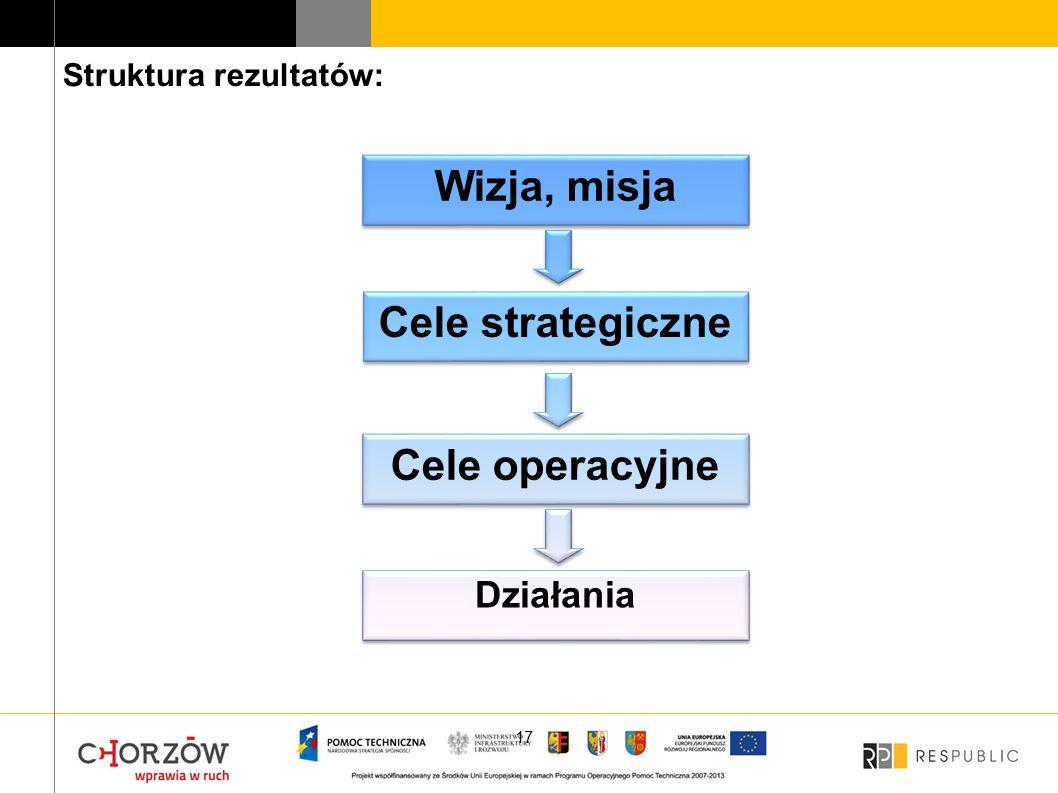17 Wizja, misja Cele strategiczne Cele operacyjne Działania Struktura rezultatów: