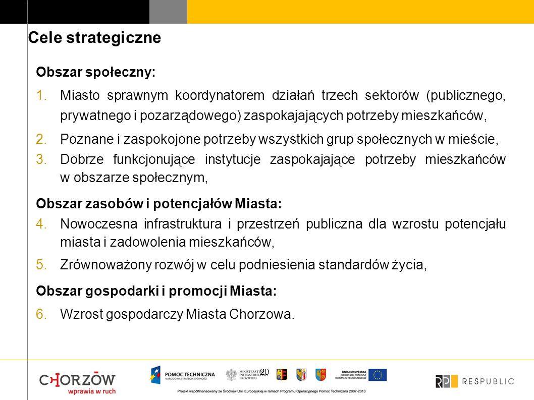 Obszar społeczny: 1.Miasto sprawnym koordynatorem działań trzech sektorów (publicznego, prywatnego i pozarządowego) zaspokajających potrzeby mieszkańc
