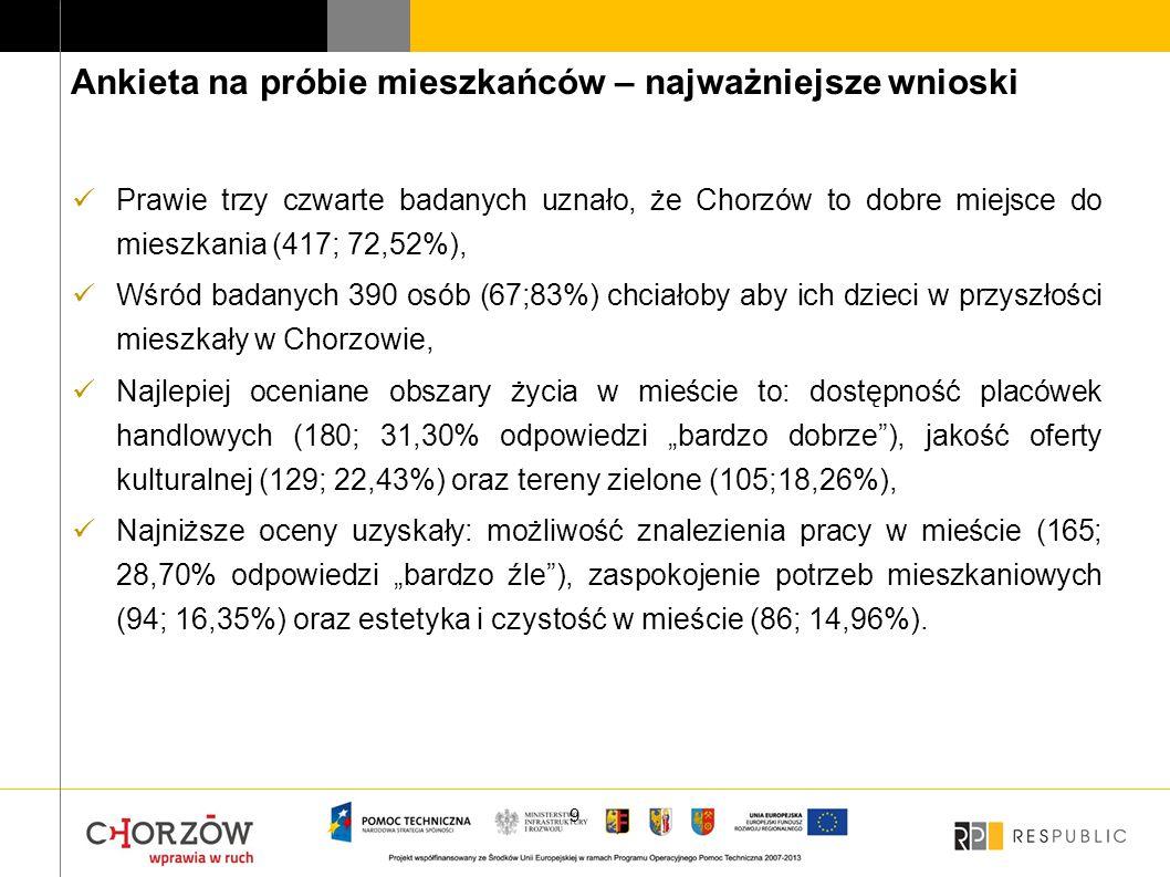 10 Odpowiedzi respondentów na pytanie o to, jak im się mieszka w Chorzowie Źródło: badanie ankietowe mieszkańców Chorzowa, N=575