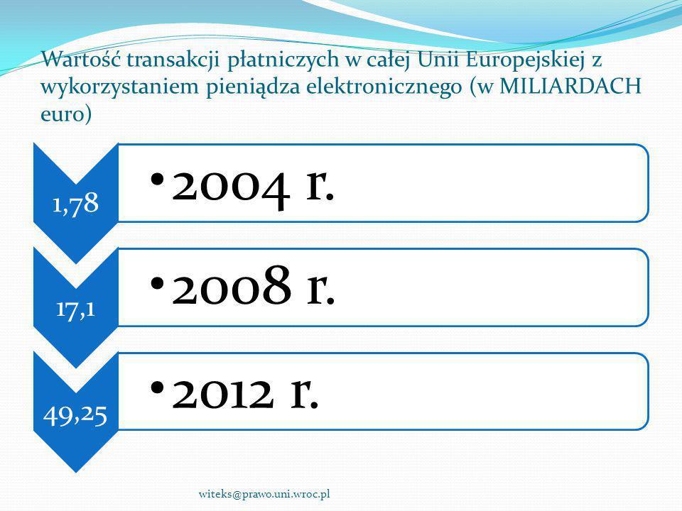Wartość transakcji płatniczych w całej Unii Europejskiej z wykorzystaniem pieniądza elektronicznego (w MILIARDACH euro) 1,78 2004 r. 17,1 2008 r. 49,2