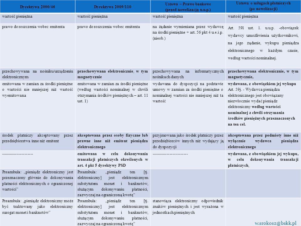 Dyrektywa 2000/46Dyrektywa 2009/110 Ustawa – Prawo bankowe (przed nowelizacją u.u.p.) Ustawa o usługach płatniczych (po nowelizacji) wartość pieniężna