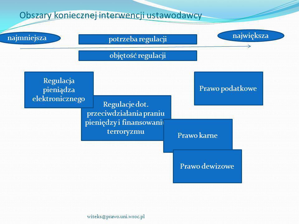 Obszary koniecznej interwencji ustawodawcy witeks@prawo.uni.wroc.pl Prawo podatkowe Regulacje dot. przeciwdziałania praniu pieniędzy i finansowaniu te