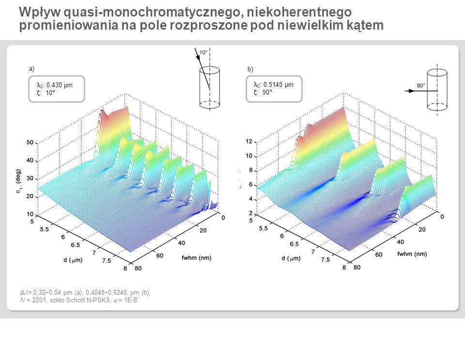 Wpływ quasi-monochromatycznego, niekoherentnego promieniowania na pole rozproszone pod niewielkim kątem  = 0,32  0,54 µm (a), 0,4045  0,6245 µm (b)