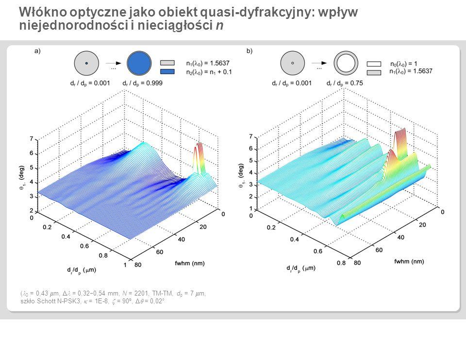 Włókno optyczne jako obiekt quasi-dyfrakcyjny: wpływ niejednorodności i nieciągłości n ( 0 = 0,43  m,  = 0,32  0,54 mm, N = 2201, TM-TM, d p = 7 
