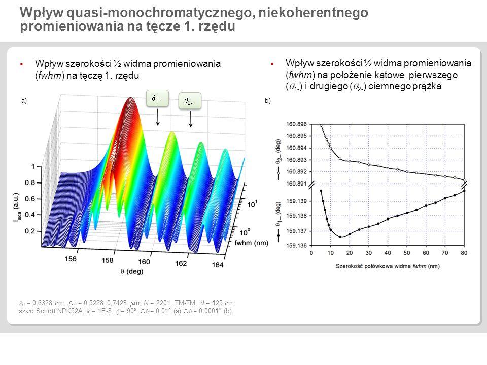 Wpływ quasi-monochromatycznego, niekoherentnego promieniowania na tęcze 1. rzędu  1-  Wpływ szerokości ½ widma promieniowania (fwhm) na położenie ką