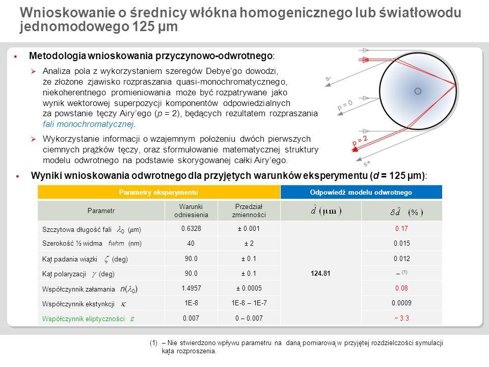 Wnioskowanie o średnicy włókna homogenicznego lub światłowodu jednomodowego 125 µm  Metodologia wnioskowania przyczynowo-odwrotnego:  Analiza pola z