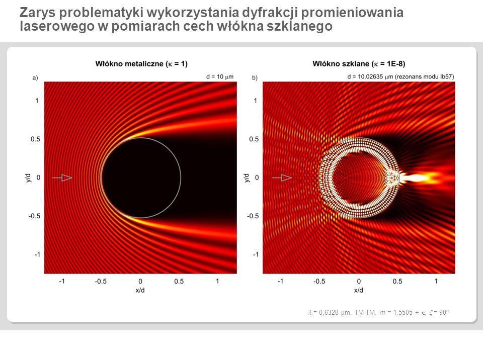 Wstęp do wykorzystania tęczy mnogiej w pomiarze średnicy płaszcza i rdzenia światłowodu o skokowym profilu refrakcyjnym 0 = 0,6328  m, TM-TM, d p = 125  m, szkło Schott NPK52A, m r ( ) = m p ( ) + 0,01,  = 1E-8,  = 90º,  = 0,02°, (b):  = 0,5228  0,7428  m, N = 2201