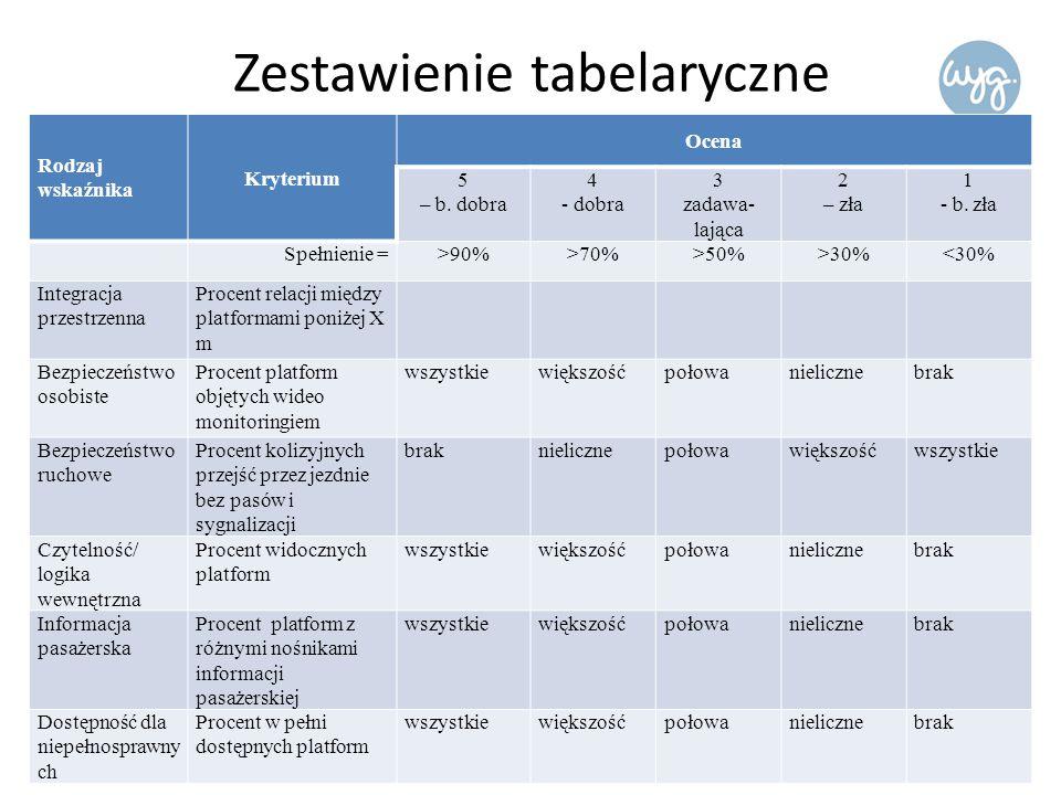 Zestawienie tabelaryczne Rodzaj wskaźnika Kryterium Ocena 5 – b.